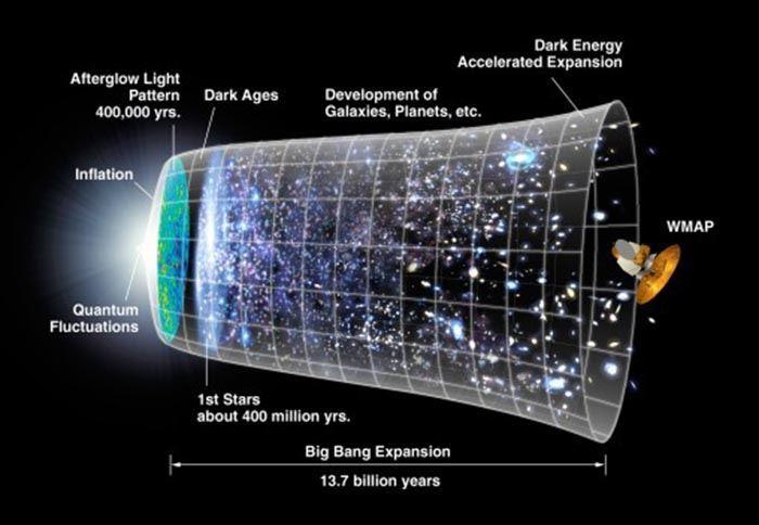 A linha do tempo do universo, começando com o Big Bang. De acordo com a Teoria das Cordas, este é apenas um dos muitos mundos possíveis. Crédito: NASA