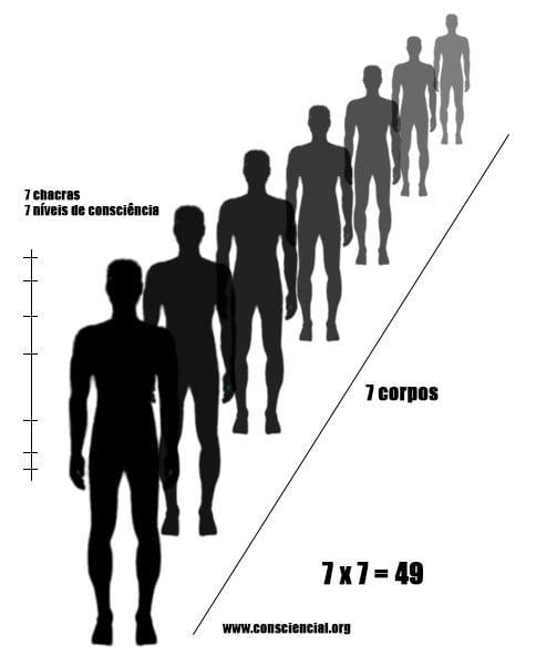 49-Níveis-conscienciais-apometria