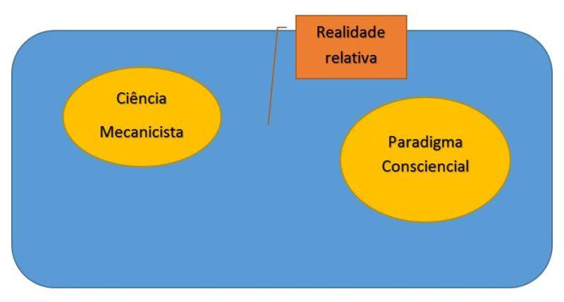 CIÊNCIA ESPIRITUALIDADE CONSCIÊNCIA E PARADIGMA
