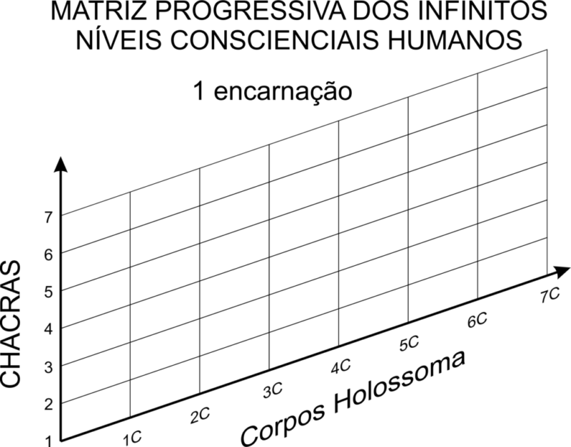 MATRIZ PROGRESSIVA DOS INFINITOS NÍVEIS CONSCIENCIAIS HUMANOS 1