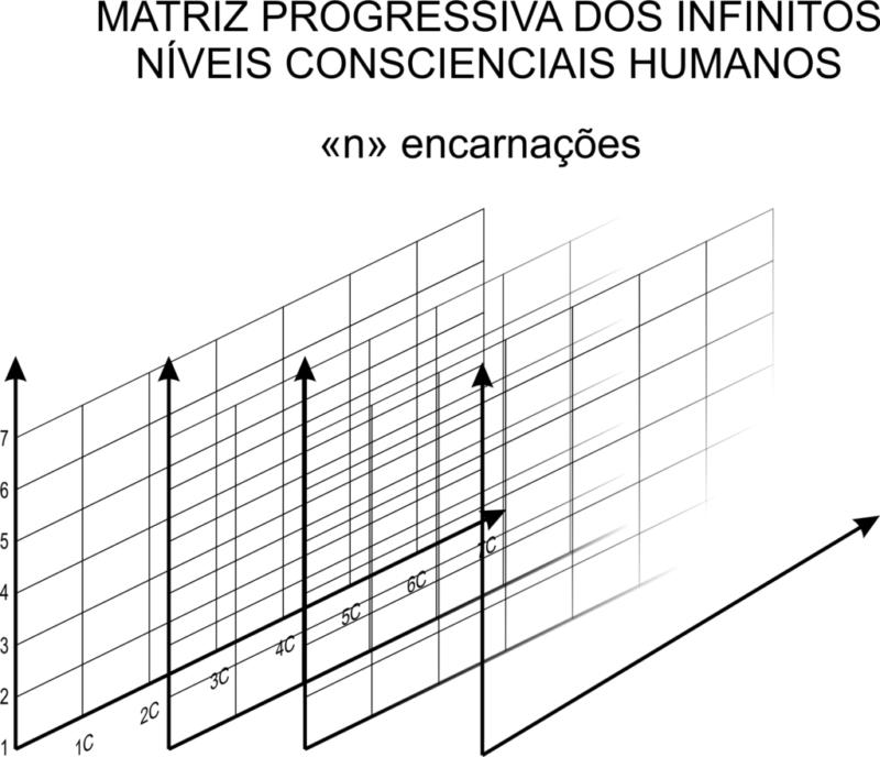 MATRIZ PROGRESSIVA DOS INFINITOS NÍVEIS CONSCIENCIAIS HUMANOS 2