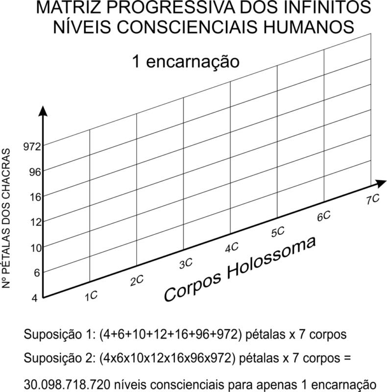 MATRIZ PROGRESSIVA DOS INFINITOS NÍVEIS CONSCIENCIAIS HUMANOS 3