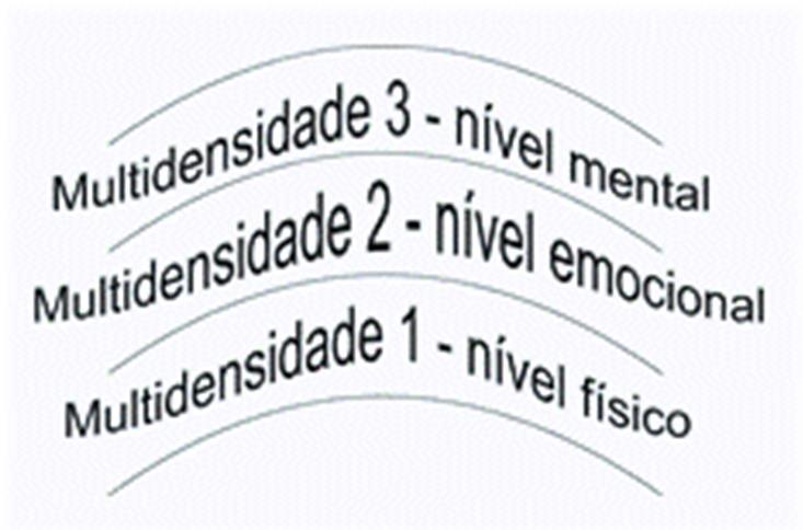 multidimensionalidade multidimensões multidimensional