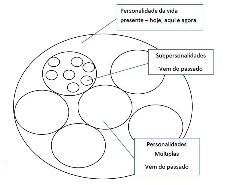 personalidades e subpersonalidades