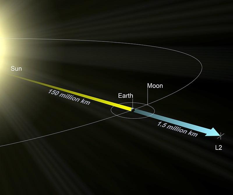Diagrama que mostra onde fica o ponto de Lagrange L2, a 1,5 milhões de quilômetros da Terra onde reside a sonda WMAP.