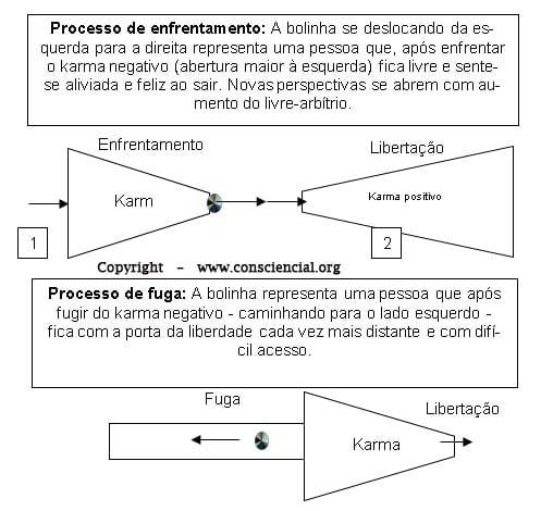 ENFRENTAMENTO E FUGA DO KARMA NEGATIVO