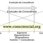 FALANDO DE CONSCIÊNCIA
