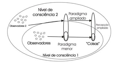 Nivel de consciência e a interpretação dos paradigmas - www.consciencial.org