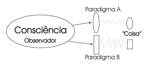 Pós-metafísica - www.consciencial.org