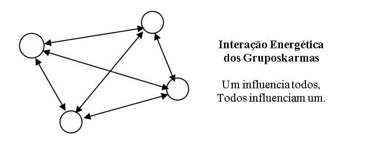 Interação e influência grupocármica