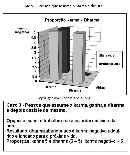 Livro O Karma e suas Leis em e-book na Amazom - carma dharma