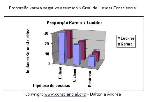 Livro O Karma e suas Leis - proporção carma lucidez