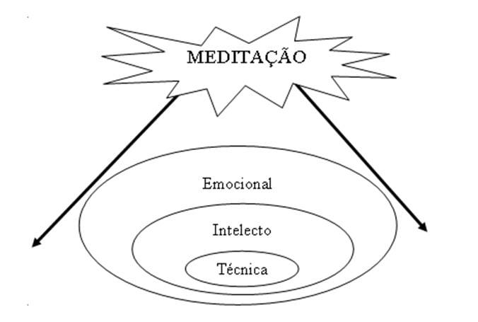 MEDITAÇÃO CONSCIENCIAL FELICIDADE EMOCIONAL CONSCIENCIAL