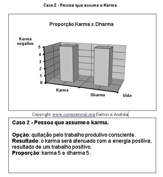 Proporção do carma e do dharma - livro O Carma e suas Leis