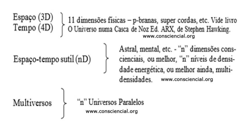 INICIAÇÃO CONSCIENCIAL, MULTIVERSOS, VIAGEM ASTRAL