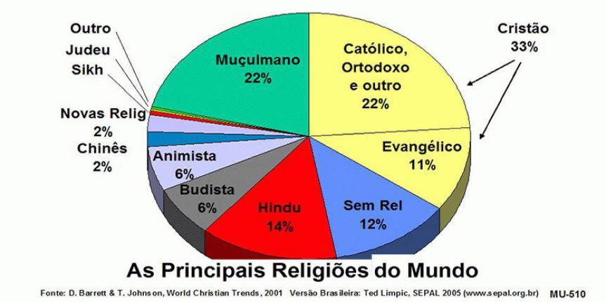 RELIGIÕES FOCAM NA DOUTRINA E ESQUECEM O SER HUMANO