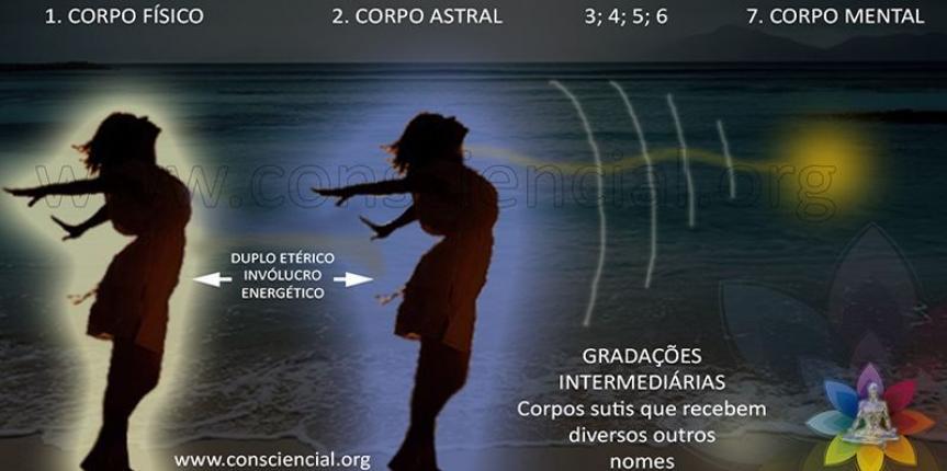 COMUNICABILIDADE ESPIRITUAL INTEGRAL
