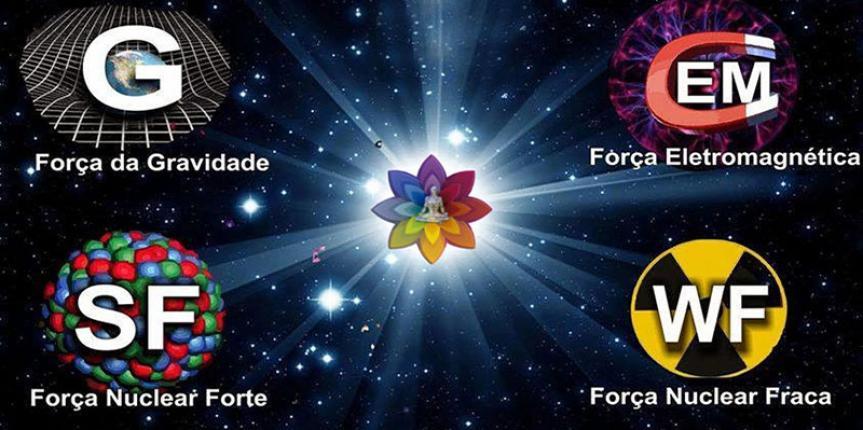 O QUE É CAMPO: energético, magnético, psíquico, bioenergético, consciencial
