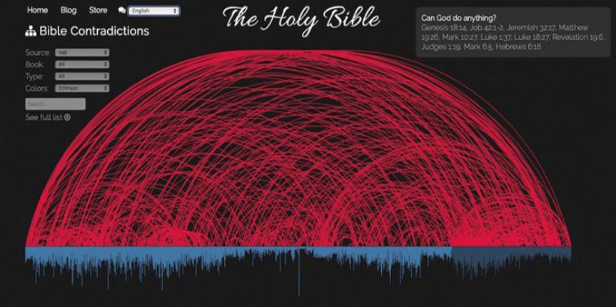 463 CONTRADIÇÕES DA BÍBLIA